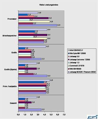 Commell LV-679D Vista Leistungsindex