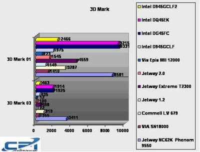 Intel_D945GCLF2_Benchmark_2