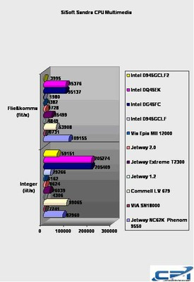 Intel_D945GCLF2_Benchmark_6