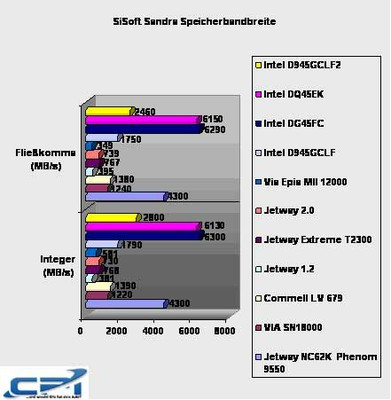 Intel_D945GCLF2_Benchmark_7