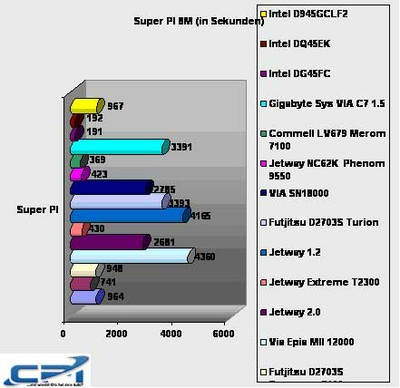 Intel_D945GCLF2_Benchmark_8