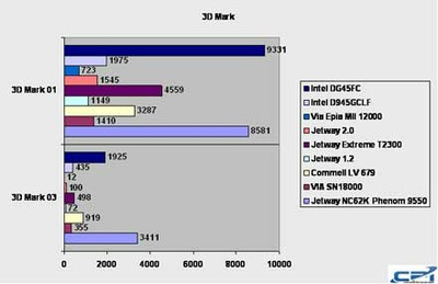 Intel_DG45FC_Benchmark_2