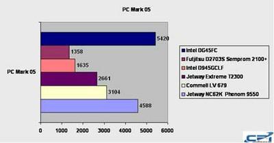 Intel_DG45FC_Benchmark_3