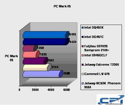 Intel_DQ45EK_Benchmark_3