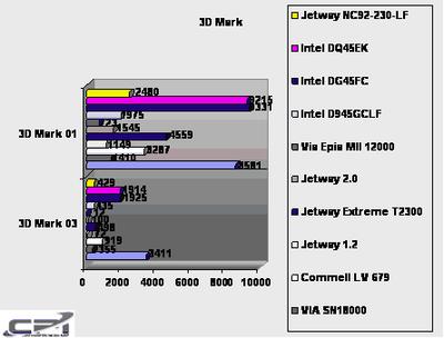Jetway_Atom_Bench_2